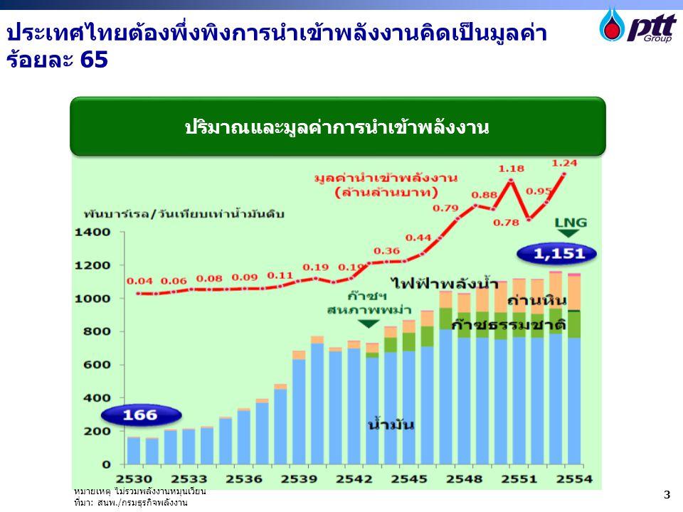 ประเทศไทยต้องพึ่งพิงการนำเข้าพลังงานคิดเป็นมูลค่า ร้อยละ 65 หมายเหตุ ไม่รวมพลังงานหมุนเวียน ที่มา: สนพ./กรมธุรกิจพลังงาน ปริมาณและมูลค่าการนำเข้าพลังง