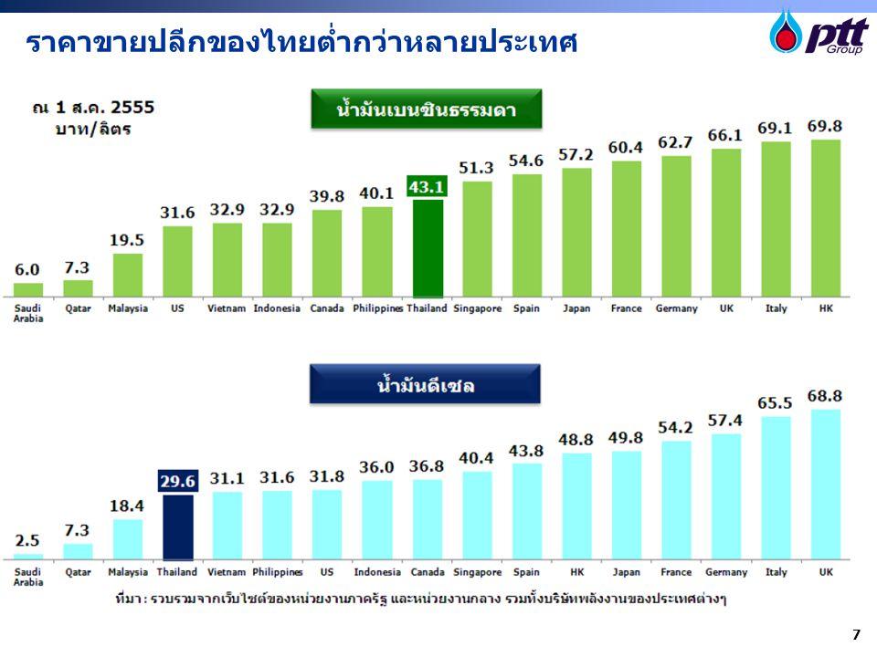 ราคาขายปลีกของไทยต่ำกว่าหลายประเทศ 7