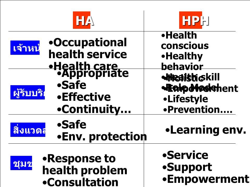 เจ้าหน้าที่ ผู้รับบริการ สิ่งแวดล้อม ชุมชน HAHPH Health conscious Healthy behavior Health skill Role Model Appropriate Safe Effective Continuity… Holi