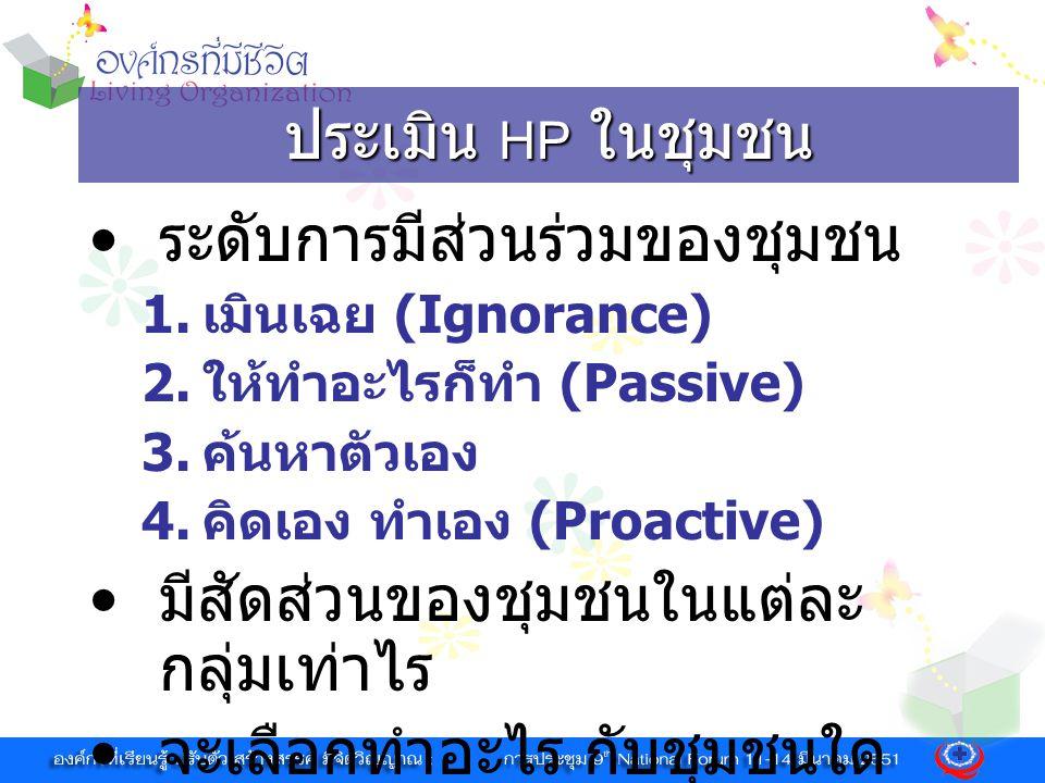 ประเมิน HP ในชุมชน ระดับการมีส่วนร่วมของชุมชน 1. เมินเฉย (Ignorance) 2. ให้ทำอะไรก็ทำ (Passive) 3. ค้นหาตัวเอง 4. คิดเอง ทำเอง (Proactive) มีสัดส่วนขอ