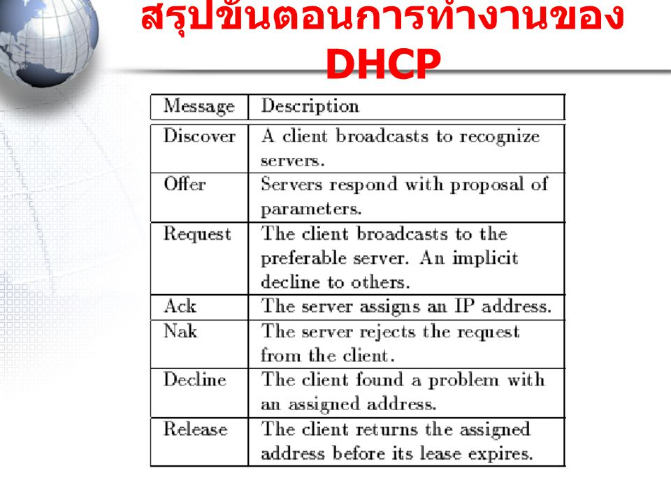  The client broadcasts a DHCPDISCOVER message on its local physical subnet.