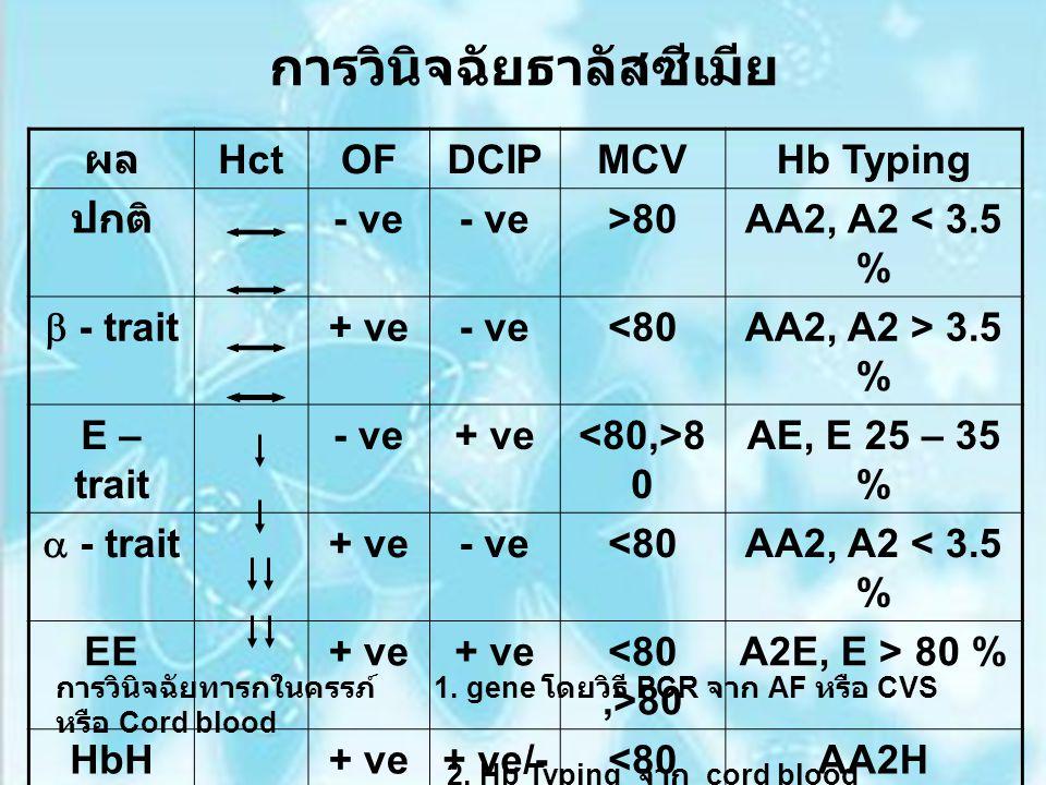 การวินิจฉัยธาลัสซีเมีย ผล HctOFDCIPMCVHb Typing ปกติ - ve >80AA2, A2 < 3.5 %  - trait + ve- ve<80AA2, A2 > 3.5 % E – trait - ve+ ve 8 0 AE, E 25 – 35