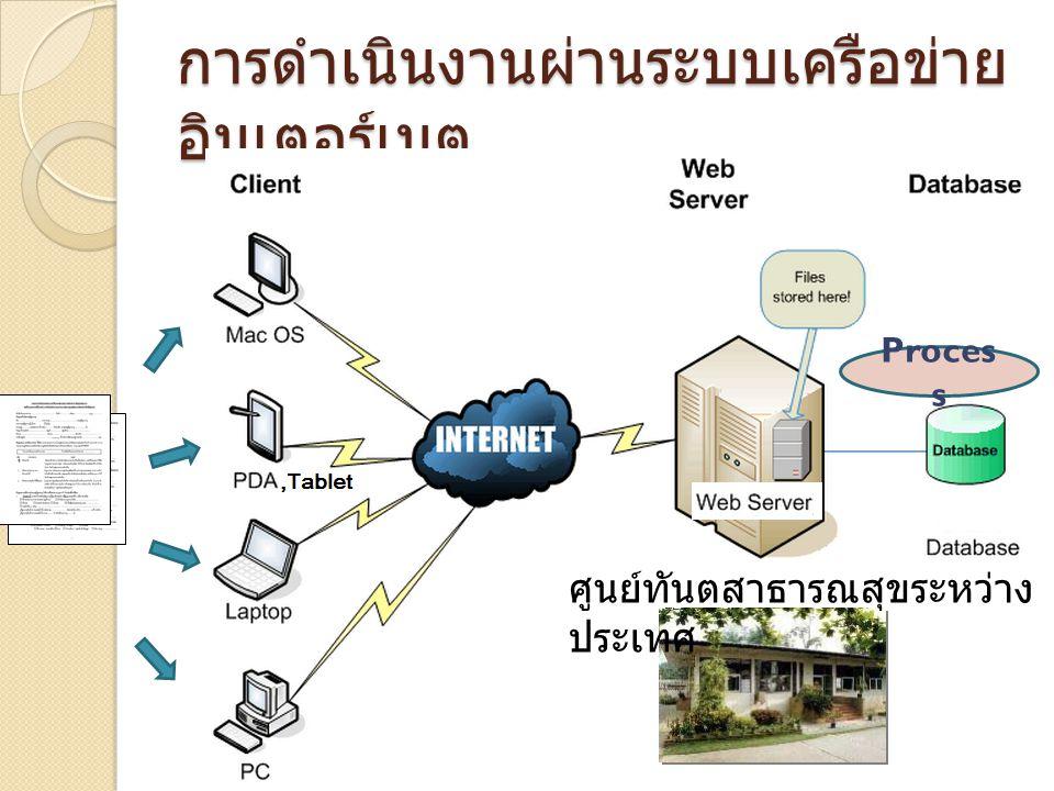 การดำเนินงานผ่านระบบเครือข่าย อินเตอร์เนต Proces s ศูนย์ทันตสาธารณสุขระหว่าง ประเทศ