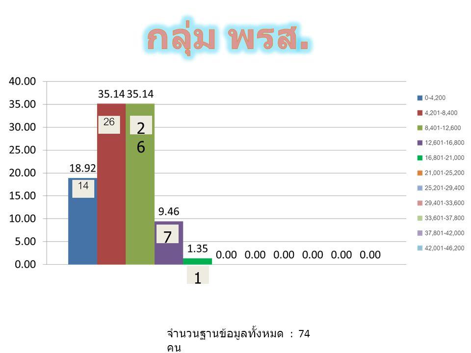 จำนวนฐานข้อมูลทั้งหมด : 36 คน 1 8 1414