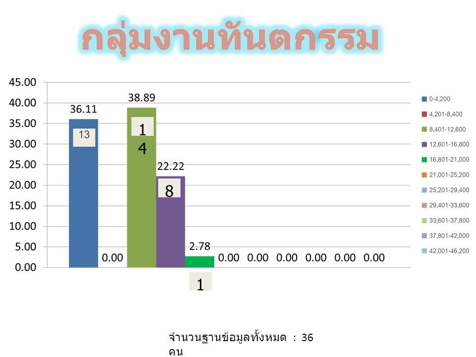 จำนวนฐานข้อมูลทั้งหมด : 41 คน 1414 1414