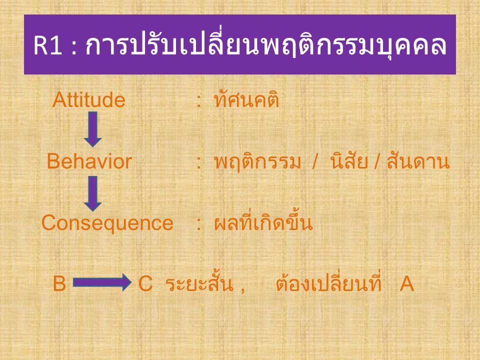 R1 : การปรับเปลี่ยนพฤติกรรมบุคคล Attitude : ทัศนคติ Behavior : พฤติกรรม / นิสัย / สันดาน Consequence : ผลที่เกิดขึ้น B C ระยะสั้น, ต้องเปลี่ยนที่ A