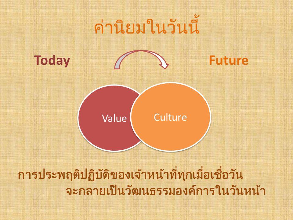 ค่านิยมในวันนี้ Today Future การประพฤติปฏิบัติของเจ้าหน้าที่ทุกเมื่อเชื่อวัน จะกลายเป็นวัฒนธรรมองค์การในวันหน้า Value Culture