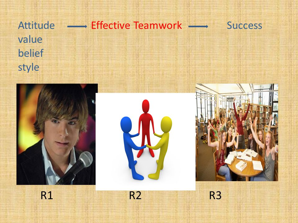 Attitude Effective Teamwork Success value belief style R1 R2 R3