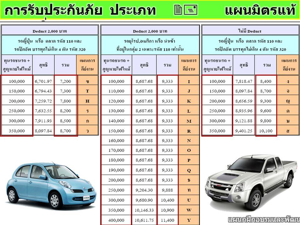14% เลือกทุน 300,000 บาท แบบ มีค่าเสียหายส่วน แรก 2,000 ราคา เบี้ย 8,500 บาท 1 คัน ขายได้ Commission 1,052.28 บาท Toyota Vios ราคาขาย ตามตลาด 480,000 บาท ราคาทุน คิดที่ 80% 384,000 บาท