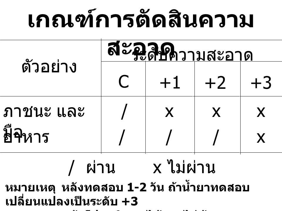 เกณฑ์การตัดสินความ สะอาด ตัวอย่าง ระดับความสะอาด C +1 +2+3 ภาชนะ และ มือ อาหาร xx/ ///x x / ผ่าน x ไม่ผ่าน หมายเหตุหลังทดสอบ 1-2 วัน ถ้าน้ำยาทดสอบ เปล