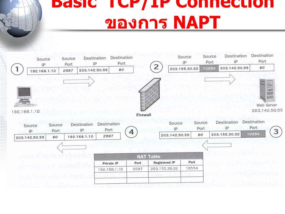 Basic TCP/IP Connection ของการ NAPT