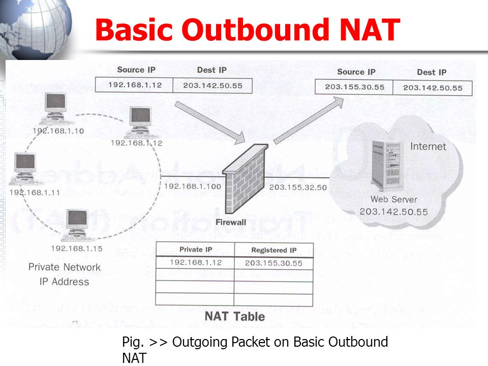 Basic Outbound NAT (continued) Pig.