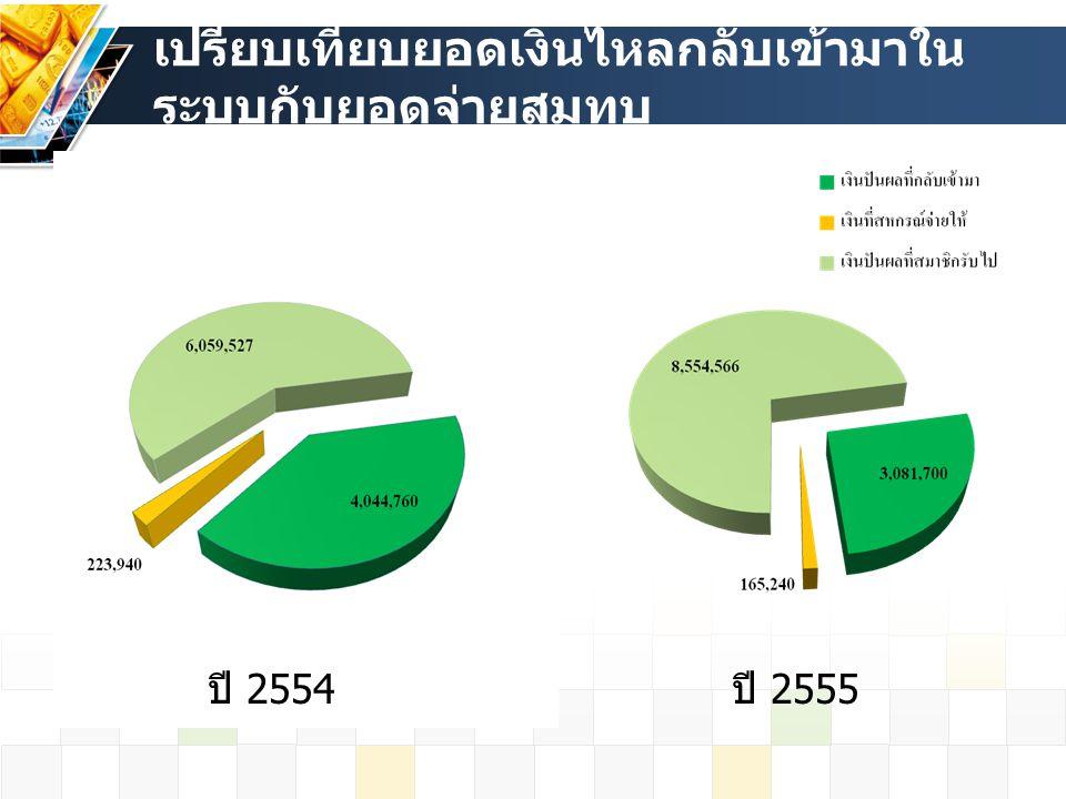 เปรียบเทียบยอดเงินไหลกลับเข้ามาใน ระบบกับยอดจ่ายสมทบ ปี 2554 ปี 2555