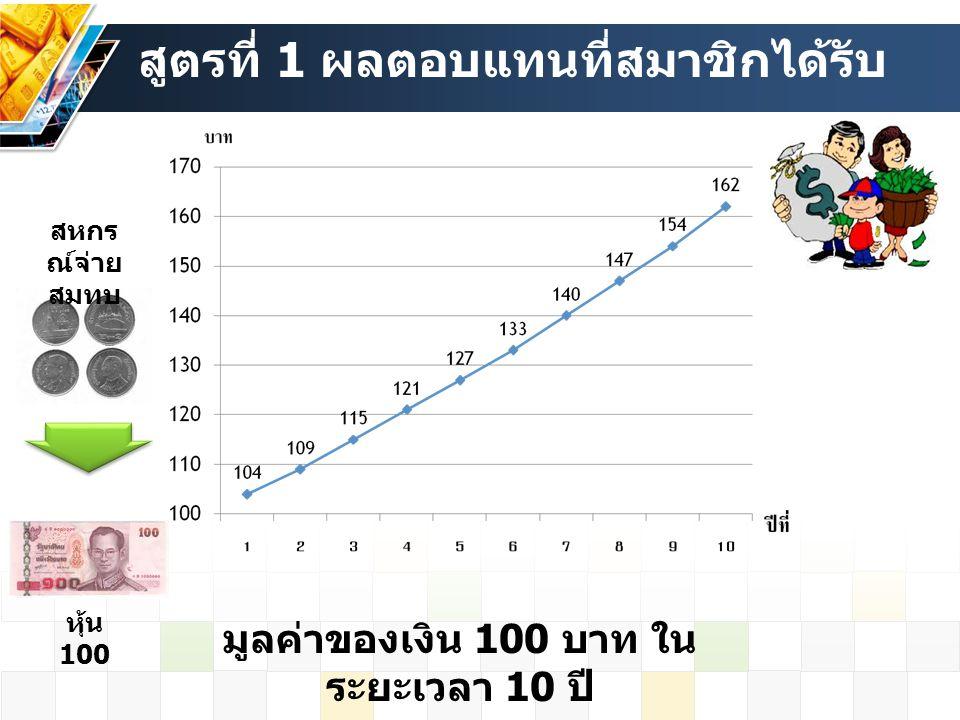 สูตรที่ 1 ผลตอบแทนที่สมาชิกได้รับ หุ้น 100 สหกร ณ์จ่าย สมทบ มูลค่าของเงิน 100 บาท ใน ระยะเวลา 10 ปี