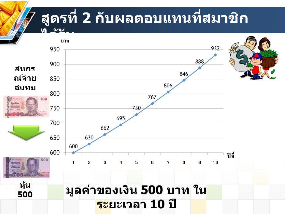 สูตรที่ 2 กับผลตอบแทนที่สมาชิก ได้รับ หุ้น 500 สหกร ณ์จ่าย สมทบ มูลค่าของเงิน 500 บาท ใน ระยะเวลา 10 ปี