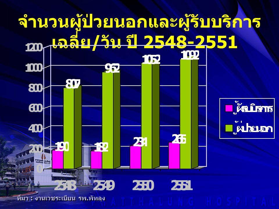 จำนวนผู้ป่วยนอกและผู้รับบริการ เฉลี่ย / วัน ปี 2548-2551 ที่มา : งานเวชระเบียน รพ. พัทลุง