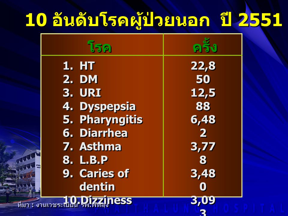 1.HT 2.DM 3.URI 4.Dyspepsia 5.Pharyngitis 6.Diarrhea 7.Asthma 8.L.B.P 9.Caries of dentin 10.Dizziness 1.HT 2.DM 3.URI 4.Dyspepsia 5.Pharyngitis 6.Diar