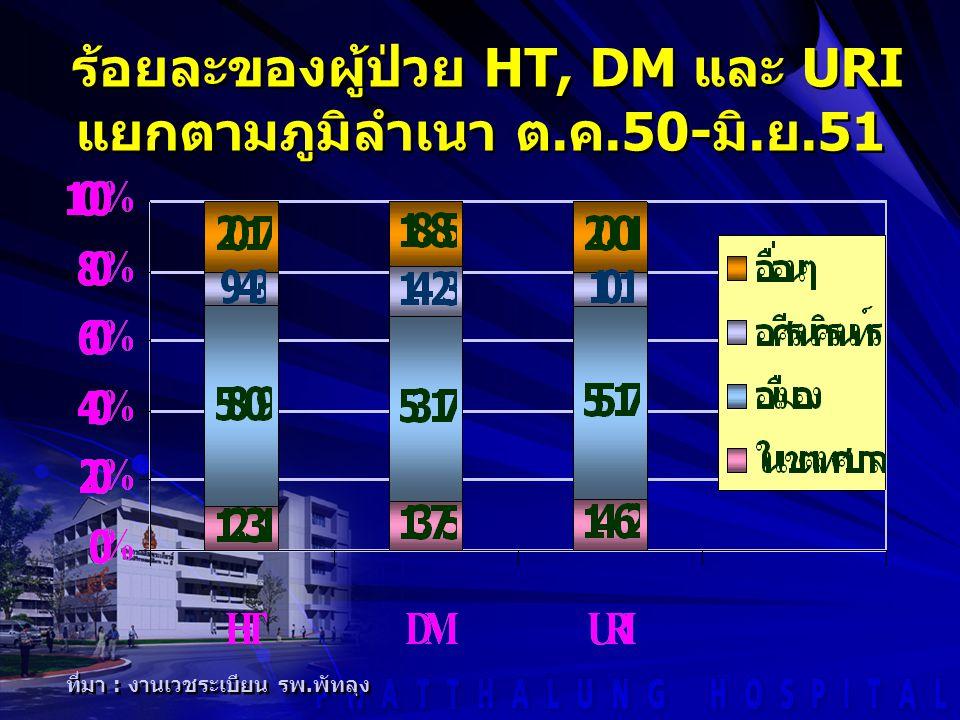 ที่มา : งานเวชระเบียน รพ. พัทลุง ร้อยละของผู้ป่วย HT, DM และ URI แยกตามภูมิลำเนา ต. ค.50- มิ. ย.51 ร้อยละของผู้ป่วย HT, DM และ URI แยกตามภูมิลำเนา ต.