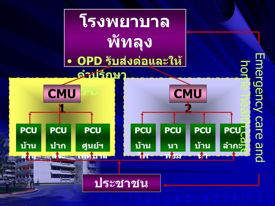 โรงพยาบาล พัทลุง OPD รับส่งต่อและให้ คำปรึกษา IPD CMU 1 PCU บ้าน สวน PCU ปาก สระ PCU ศูนย์ฯ เทศบาล CMU 2 PCU บ้าน ไพ PCU นา ท่อม PCU บ้าน นา PCU ลำกะ