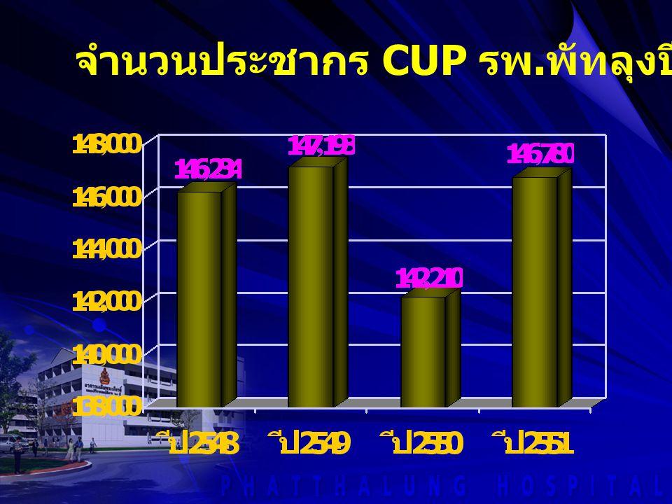 จำนวนประชากร CUP รพ. พัทลุงปี 2548 - 2551