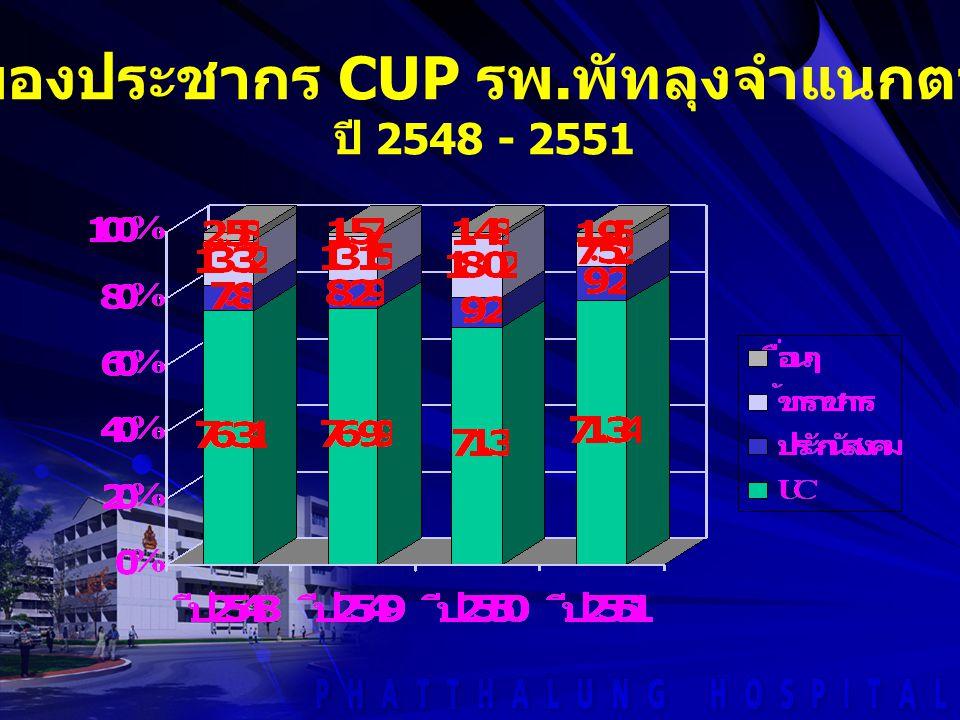 ร้อยละของประชากร CUP รพ. พัทลุงจำแนกตามสิทธิ ปี 2548 - 2551