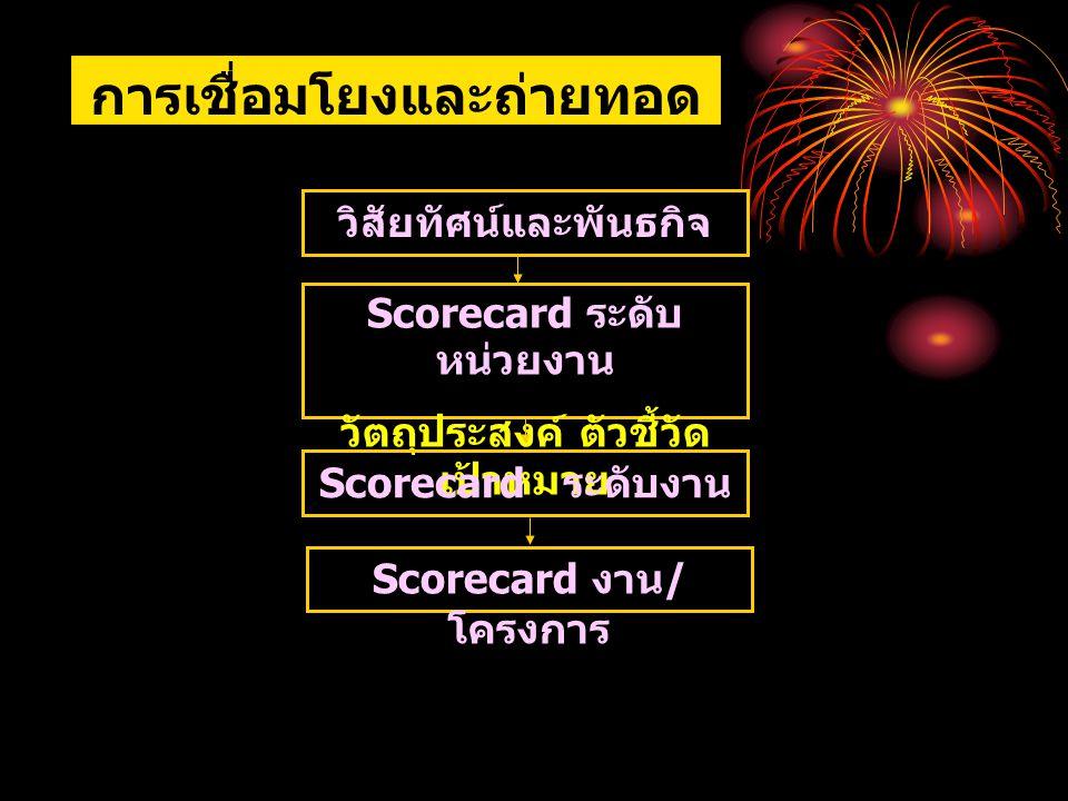 การเชื่อมโยงและถ่ายทอด โดยใช้ Scorecard วิสัยทัศน์และพันธกิจ Scorecard ระดับ หน่วยงาน วัตถุประสงค์ ตัวชี้วัด เป้าหมาย Scorecard ระดับงาน Scorecard งาน