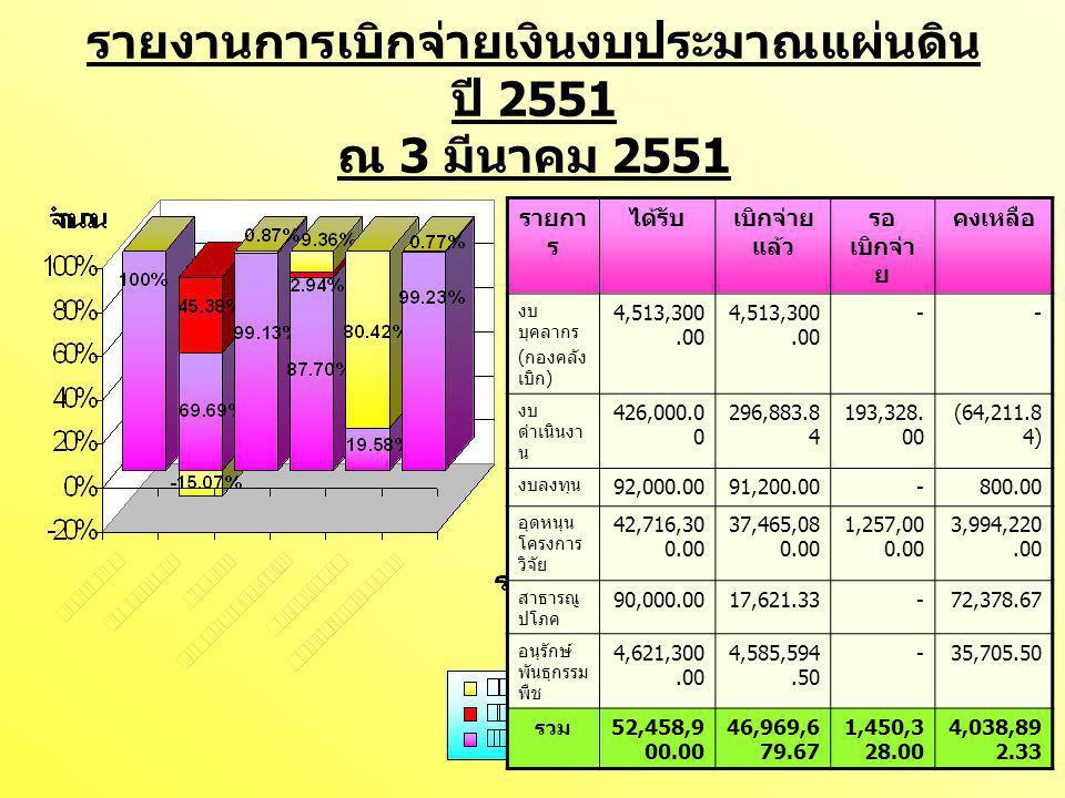 รายงานการเบิกจ่ายเงินงบประมาณแผ่นดิน ปี 2551 ณ 3 มีนาคม 2551 รายกา ร ได้รับเบิกจ่าย แล้ว รอ เบิกจ่า ย คงเหลือ งบ บุคลากร ( กองคลัง เบิก ) 4,513,300.00 -- งบ ดำเนินงา น 426,000.0 0 296,883.8 4 193,328.