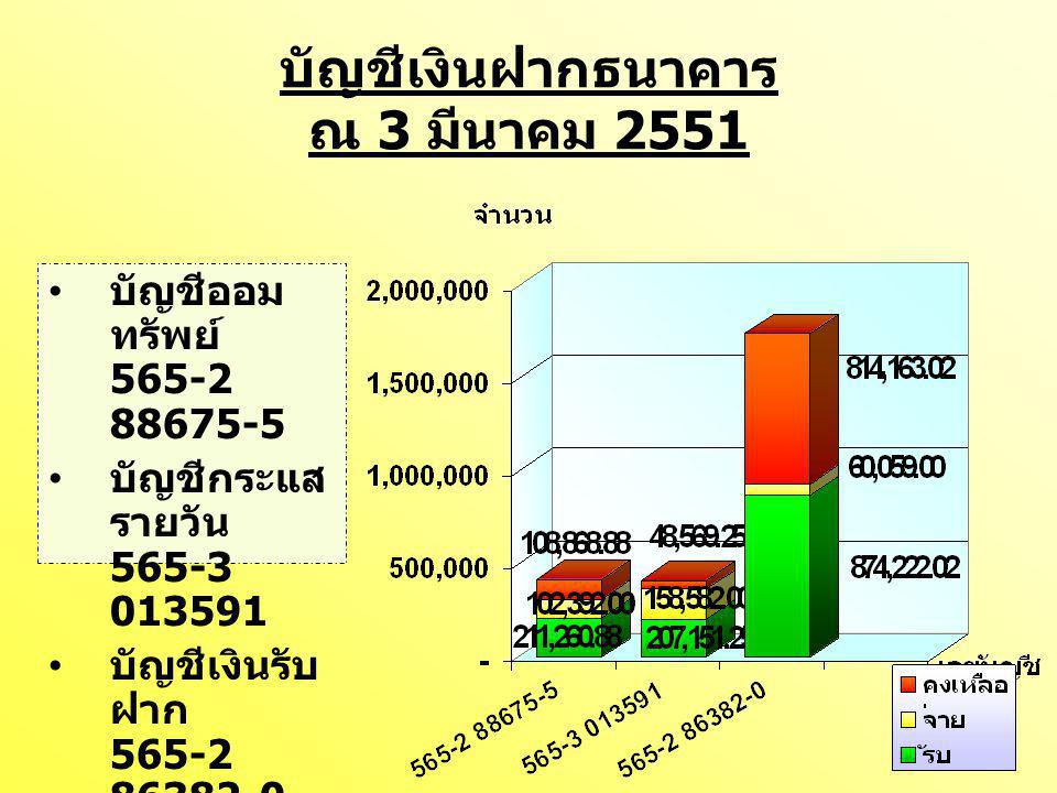 บัญชีเงินรับฝาก 565-2 86382-0 คงเหลือ ณ 3 มีนาคม 2551