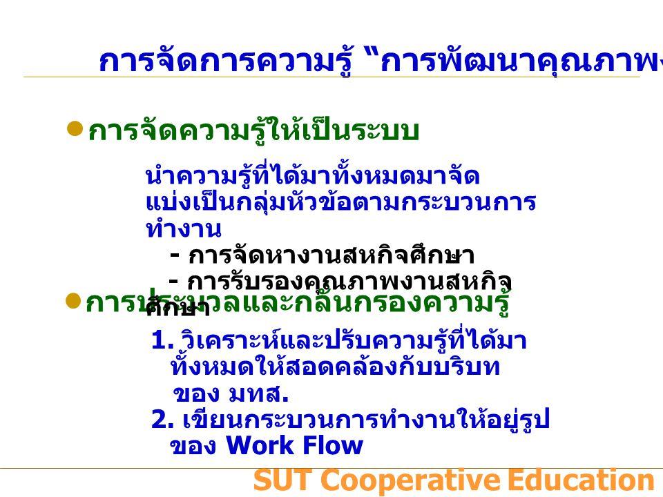การจัดการความรู้ การพัฒนาคุณภาพงานสหกิจศึกษา การเข้าถึงความรู้ การแบ่งปันแลกเปลี่ยนความรู้ แบ่งปันและแลกเปลี่ยนความรู้กับฝ่าย อื่นที่เกี่ยวข้องในศูนย์สหกิจศึกษาฯ และ มทส.