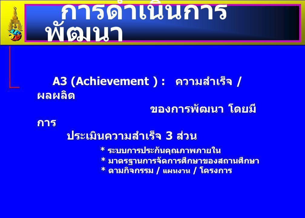 การดำเนินการ พัฒนา A3 (Achievement ) : ความสำเร็จ / ผลผลิต ของการพัฒนา โดยมี การ ประเมินความสำเร็จ 3 ส่วน * ระบบการประกันคุณภาพภายใน * มาตรฐานการจัดกา