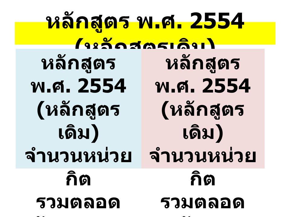 หลักสูตร พ. ศ. 2554 ( หลักสูตรเดิม ) จำนวนหน่วย กิต รวมตลอด หลักสูตร 198 หน่วยกิต หลักสูตร พ.