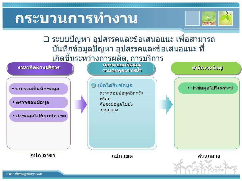 www.themegallery.com กระบวนการทำงาน  ระบบปัญหา อุปสรรคและข้อเสนอแนะ เพื่อสามารถ บันทึกข้อมูลปัญหา อุปสรรคและข้อเสนอแนะ ที่ เกิดขึ้นระหว่างการผลิต, กา