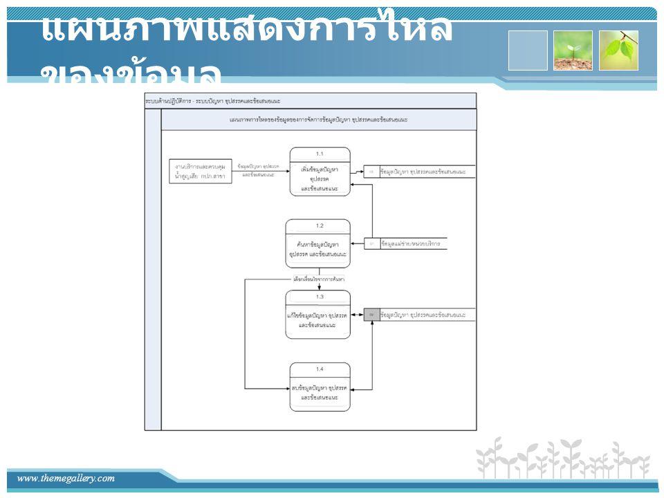 www.themegallery.com แผนภาพแสดง ความสัมพันธ์ของข้อมูล