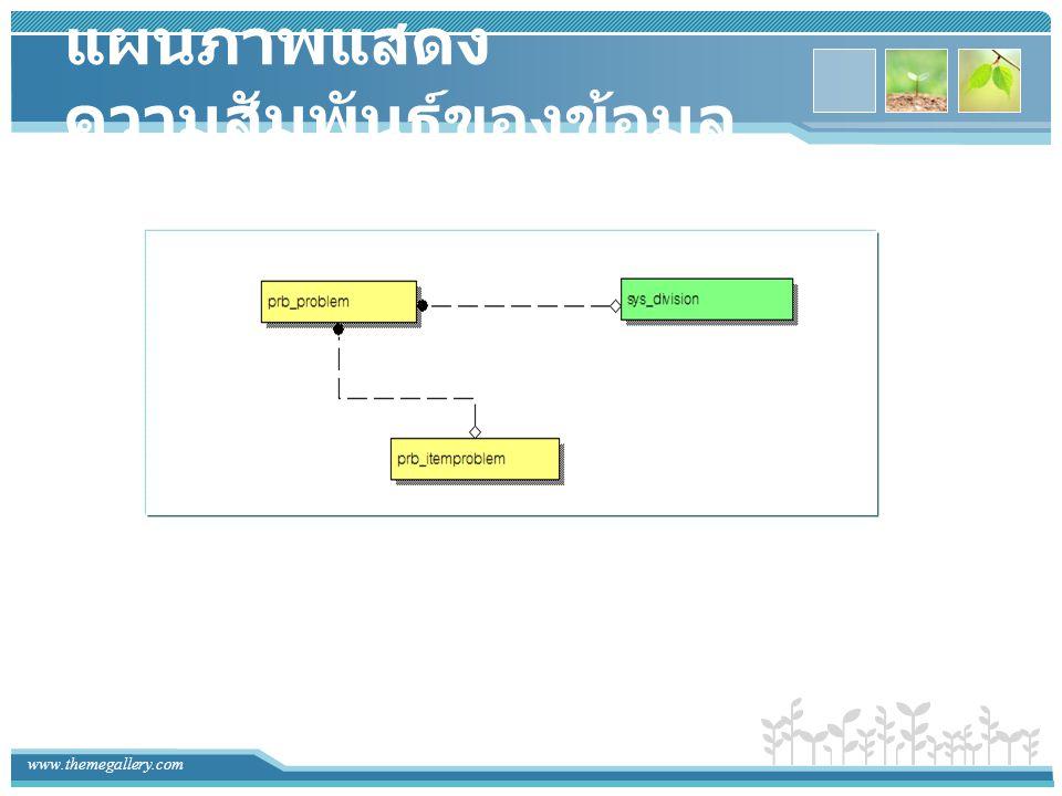 www.themegallery.com ความสัมพันธ์ของข้อมูลกับ หน้าจอการทำงาน prb_ploblem prb_itemploblem sys_division หน่วยงาน