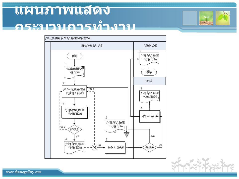 www.themegallery.com แผนภาพแสดงการไหล ของข้อมูล