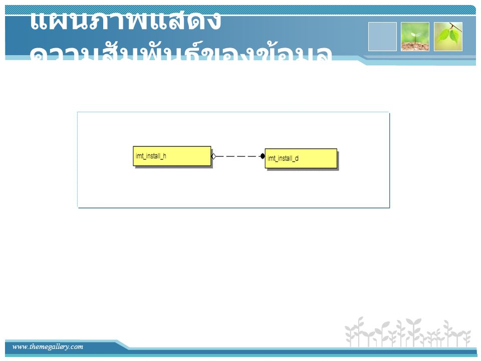 www.themegallery.com ความสัมพันธ์ของข้อมูลกับ หน้าจอการทำงาน imt_install_d sys_division หน่วยงาน imt_install_h