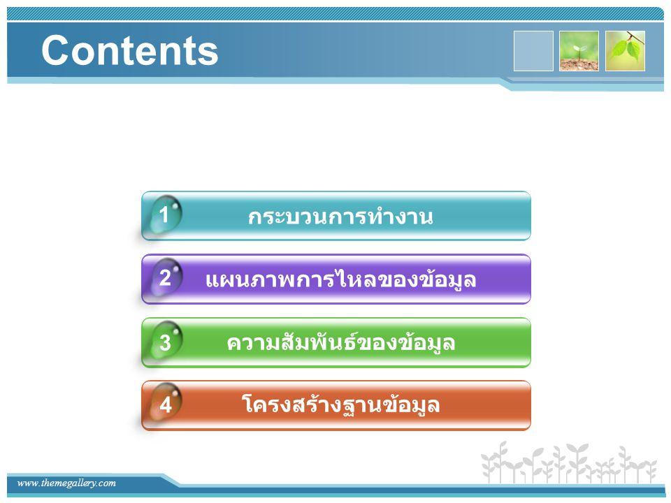 Contents กระบวนการทำงาน แผนภาพการไหลของข้อมูล ความสัมพันธ์ของข้อมูล โครงสร้างฐานข้อมูล 4 1 2 3
