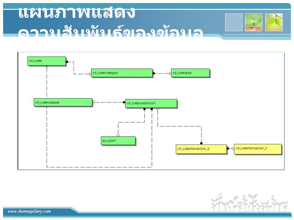 www.themegallery.com ความสัมพันธ์ของข้อมูลกับ หน้าจอการทำงาน wtr_watertransaction_d wtr_watertransaction_h wtr_waterusedivision แหล่งน้ำที่ใช้ในการผลิต