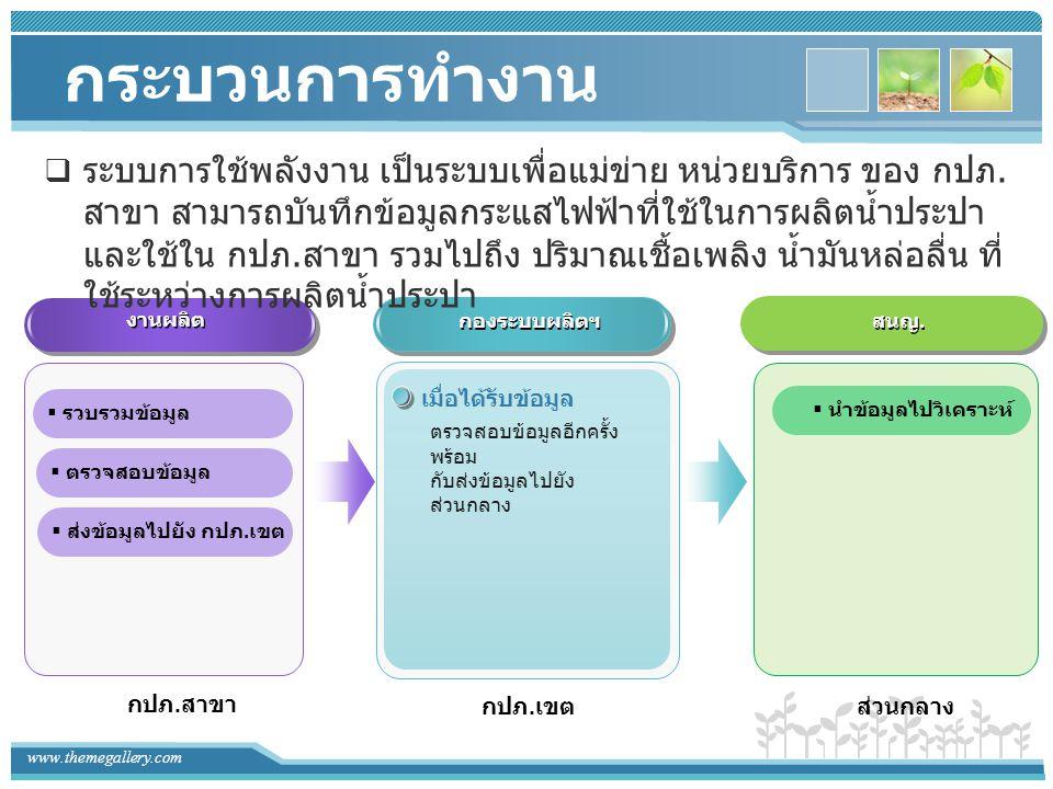 www.themegallery.com แผนภาพแสดง กระบวนการทำงาน