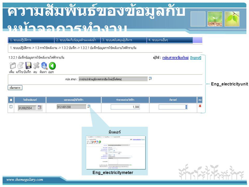 www.themegallery.com ความสัมพันธ์ของข้อมูลกับ หน้าจอการทำงาน Eng_electricitymeter Eng_electricityunit มิเตอร์