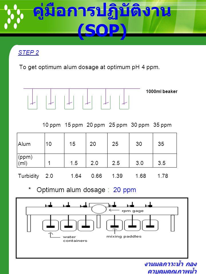 งานมลภาวะน้ำ กอง ควบคุมคุณภาพน้ำ คู่มือการปฏิบัติงาน (SOP) STEP 2 To get optimum alum dosage at optimum pH 4 ppm. 1000ml beaker 10 ppm 15 ppm 20 ppm 2
