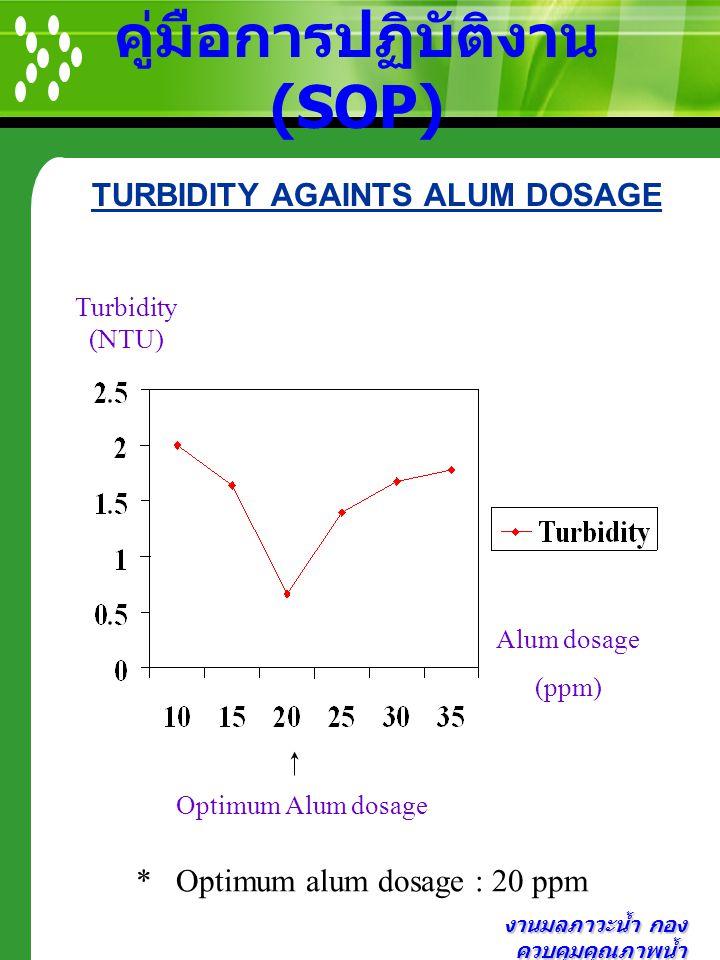 งานมลภาวะน้ำ กอง ควบคุมคุณภาพน้ำ คู่มือการปฏิบัติงาน (SOP) TURBIDITY AGAINTS ALUM DOSAGE Turbidity (NTU) Alum dosage (ppm) Optimum Alum dosage * Optim