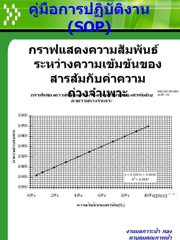 งานมลภาวะน้ำ กอง ควบคุมคุณภาพน้ำ คู่มือการปฏิบัติงาน (SOP) กราฟแสดงความสัมพันธ์ ระหว่างความเข้มข้นของ สารส้มกับค่าความ ถ่วงจำเพาะ