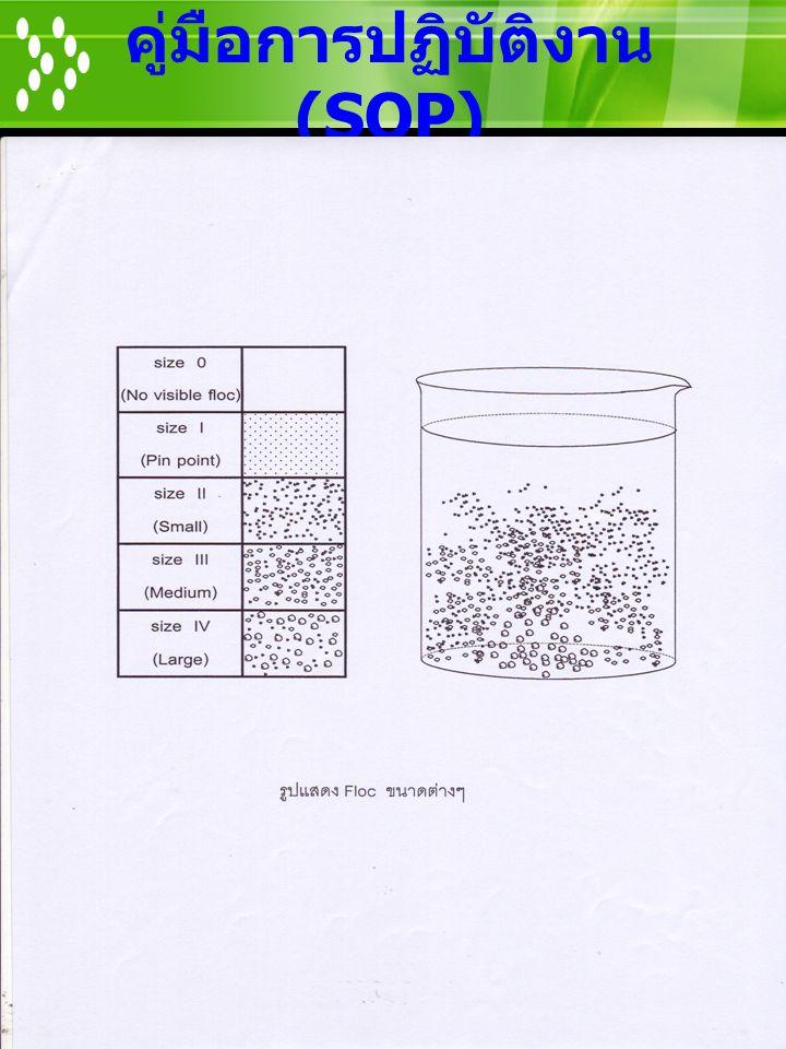 งานมลภาวะน้ำ กอง ควบคุมคุณภาพน้ำ คู่มือการปฏิบัติงาน (SOP)