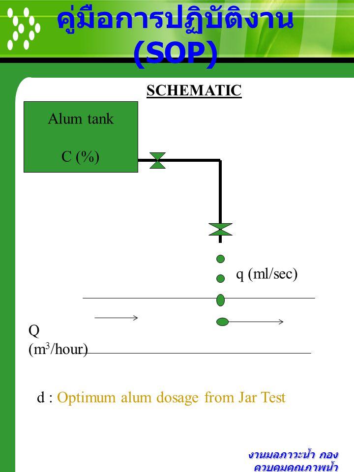 งานมลภาวะน้ำ กอง ควบคุมคุณภาพน้ำ คู่มือการปฏิบัติงาน (SOP) Alum tank C (%) SCHEMATIC q (ml/sec) Q (m 3 /hour) d : Optimum alum dosage from Jar Test