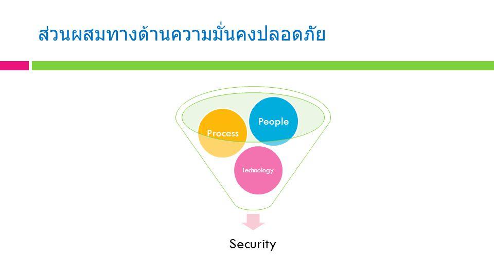 ส่วนผสมทางด้านความมั่นคงปลอดภัย Security Technology ProcessPeople