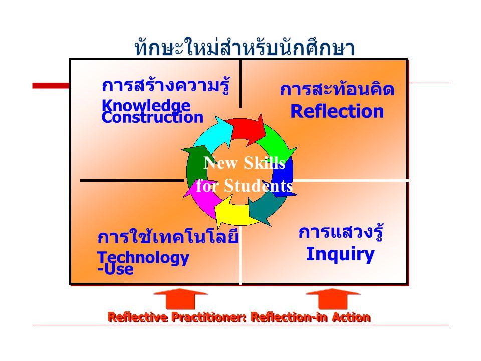 การสะท้อนคิด Reflection การแสวงรู้ Inquiry การใช้เทคโนโลยี Technology -Use การสร้างความรู้ Knowledge Construction New Skills for Students Reflective Practitioner: Reflection-in Action
