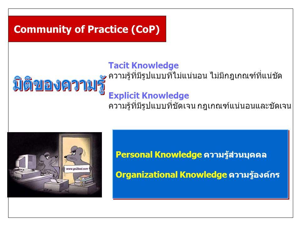 Community of Practice (CoP) Tacit Knowledge ความรู้ที่มีรูปแบบที่ไม่แน่นอน ไม่มีกฎเกณฑ์ที่แน่ชัด Explicit Knowledge ความรู้ที่มีรูปแบบที่ชัดเจน กฎเกณฑ์แน่นอนและชัดเจน Personal Knowledge ความรู้ส่วนบุคคล Organizational Knowledge ความรู้องค์กร Personal Knowledge ความรู้ส่วนบุคคล Organizational Knowledge ความรู้องค์กร