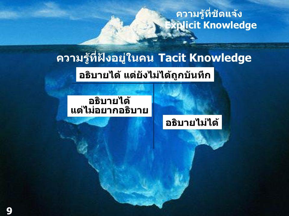 ความรู้ที่ชัดแจ้ง Explicit Knowledge ความรู้ที่ฝังอยู่ในคน Tacit Knowledge อธิบายได้ แต่ไม่อยากอธิบาย อธิบายไม่ได้ 9 อธิบายได้ แต่ยังไม่ได้ถูกบันทึก