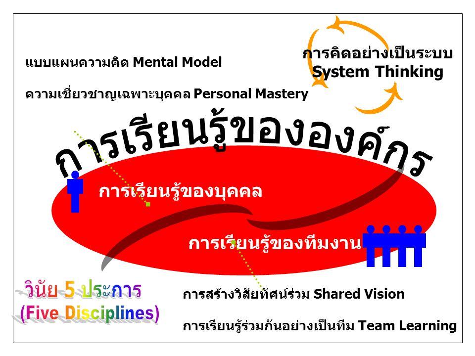 การเรียนรู้ของบุคคล การเรียนรู้ของทีมงาน การสร้างวิสัยทัศน์ร่วม Shared Vision การเรียนรู้ร่วมกันอย่างเป็นทีม Team Learning แบบแผนความคิด Mental Model ความเชี่ยวชาญเฉพาะบุคคล Personal Mastery การคิดอย่างเป็นระบบ System Thinking